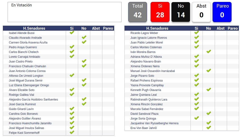 resultados votación matrimonio igualitario chile
