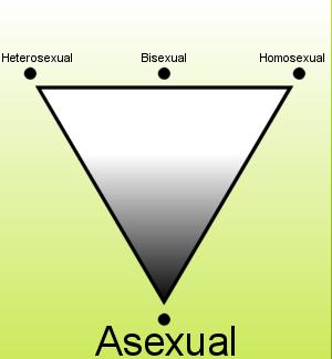 tipos de asexualidad