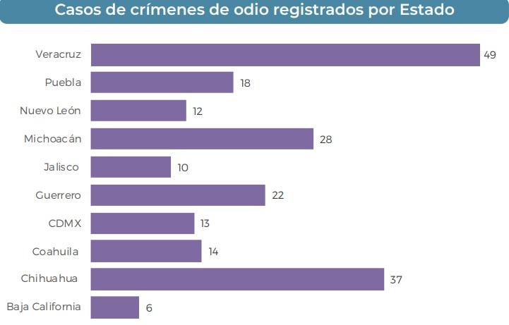 Estados con más crímenes de odio en México