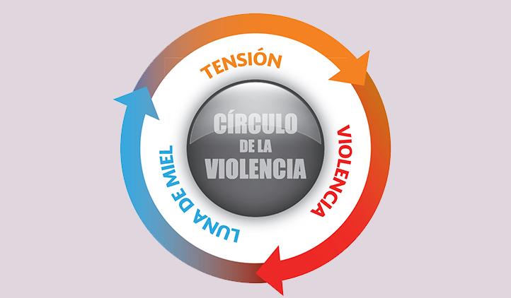 Relaciones abusivas círculo de la violencia