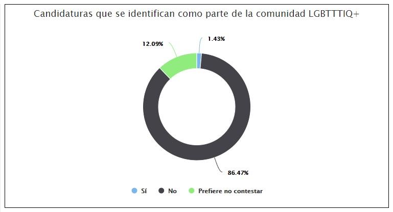 Candidaturas LGBT+ registradas por el INE