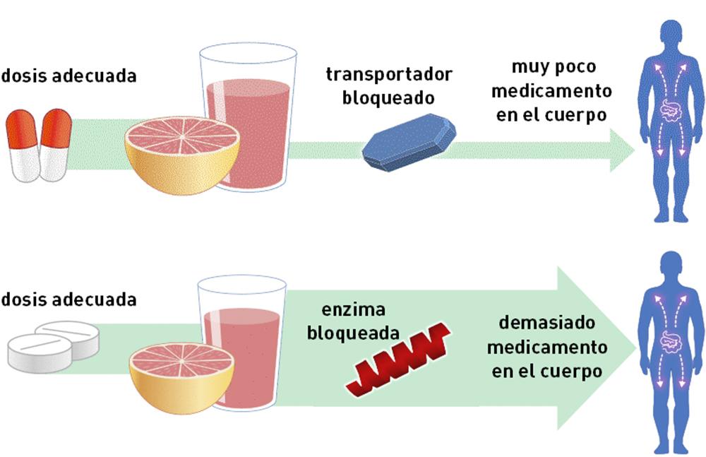 jugo-toronja-antirretrovirales-VIH