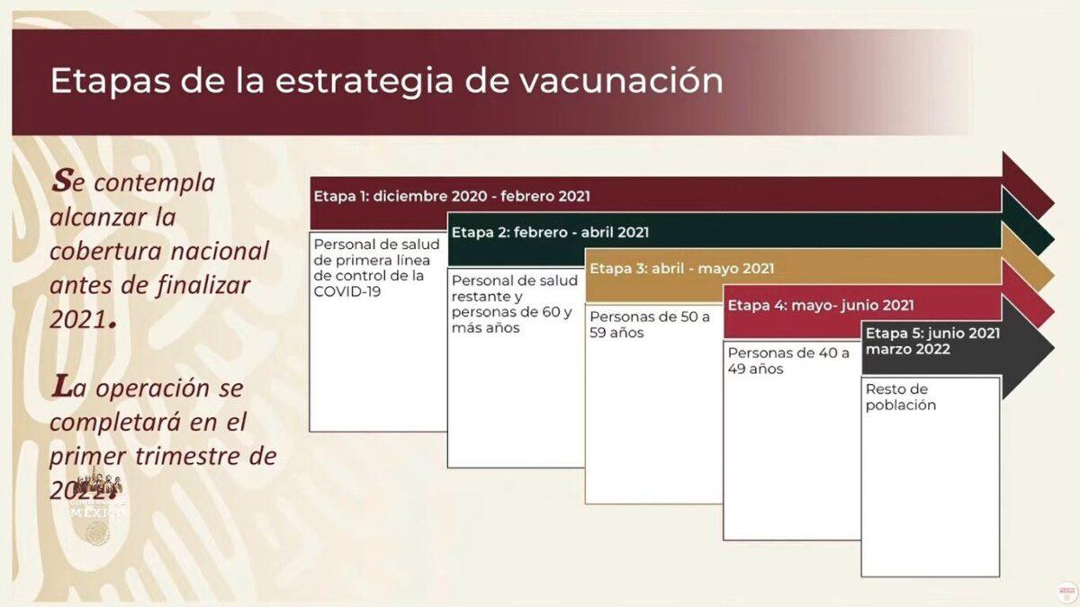 aplicación de la vacuna contra la COVID-19 en México