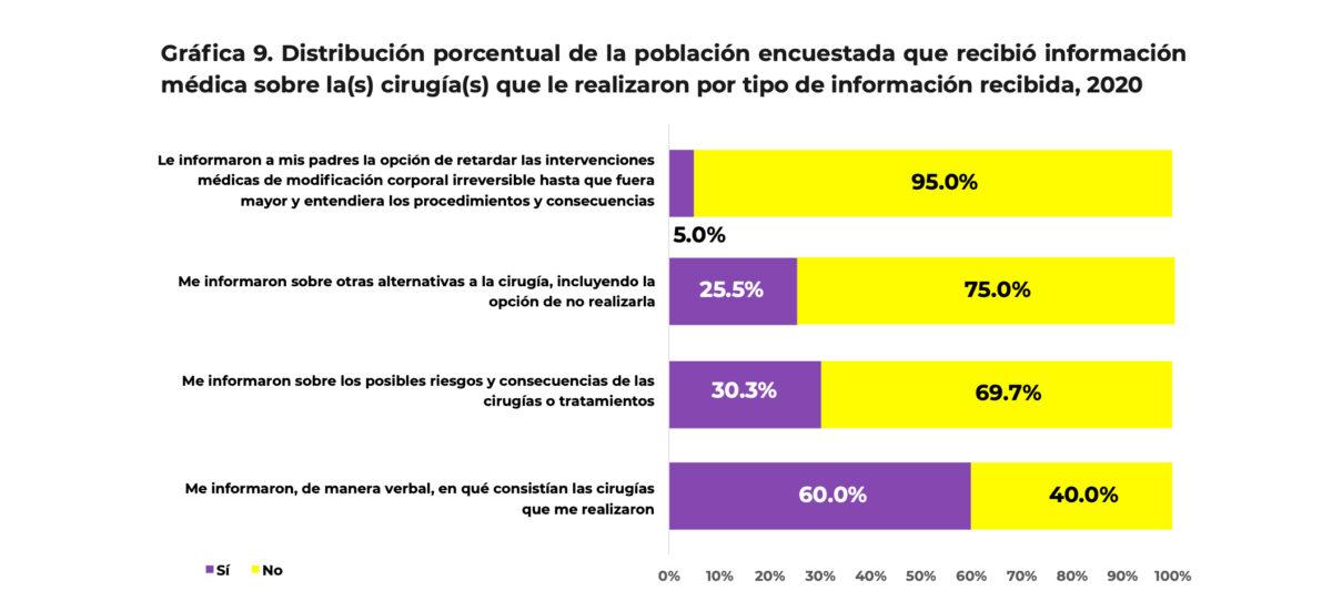 cirugías información médica primera encuesta intersex