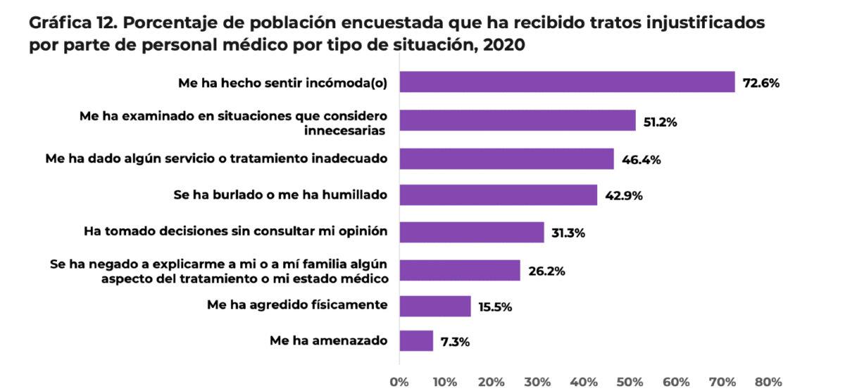 discriminación atención médica intersexualidad México